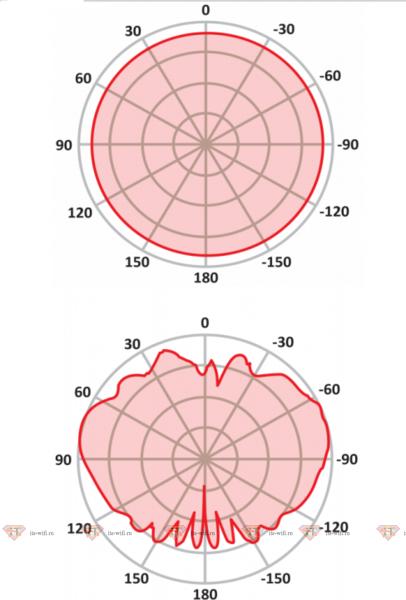 RF elements Omni Antenna 2.4GHz 2dBi