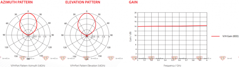 RF elements 50° Sector SH-TP 5-50